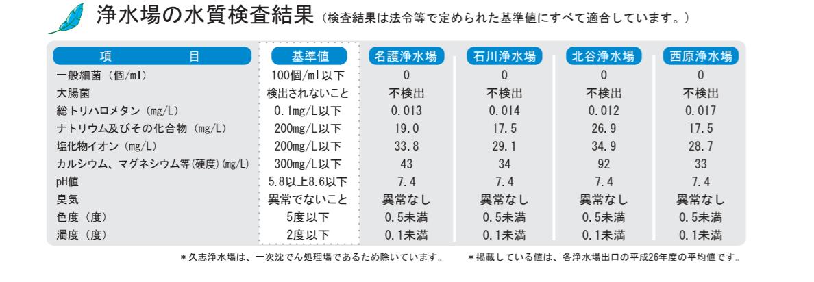 沖縄水質検査
