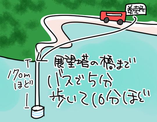 バスと徒歩